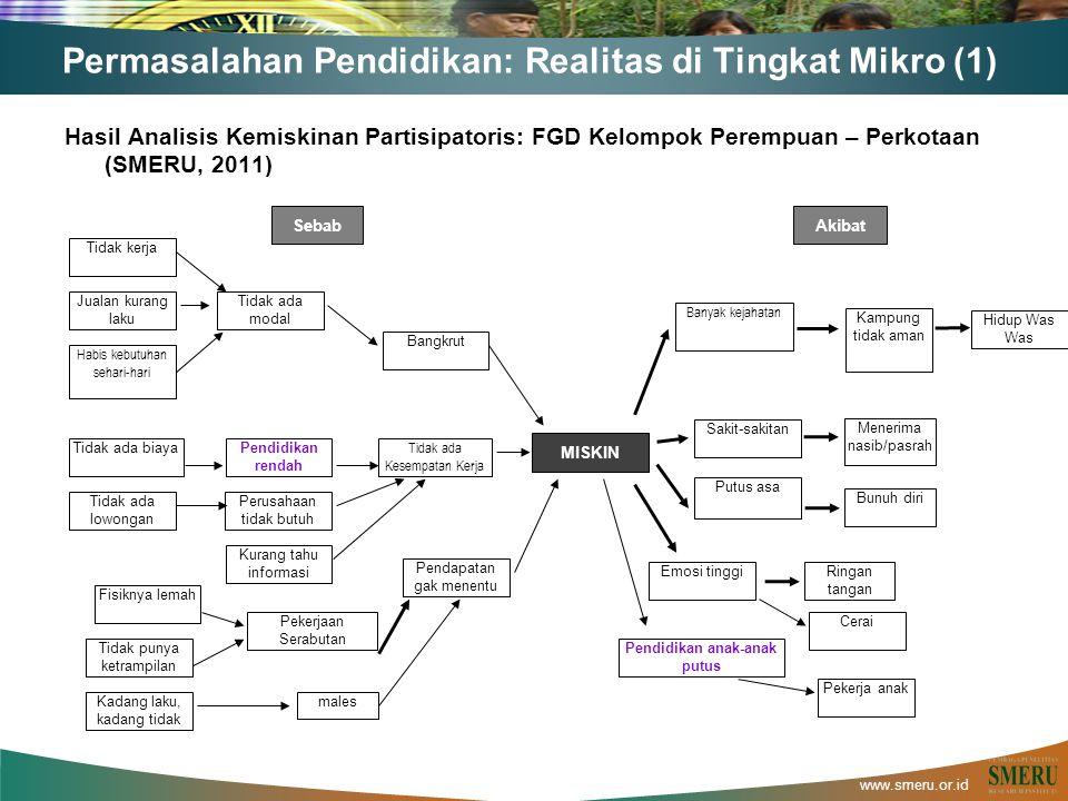 www.smeru.or.id Permasalahan Pendidikan: Realitas di Tingkat Mikro (1) Hasil Analisis Kemiskinan Partisipatoris: FGD Kelompok Perempuan – Perkotaan (S