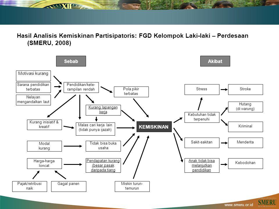 www.smeru.or.id Hasil Analisis Kemiskinan Partisipatoris: FGD Kelompok Laki-laki – Perdesaan (SMERU, 2008) Motivasi kurang Sarana pendidikan terbatas