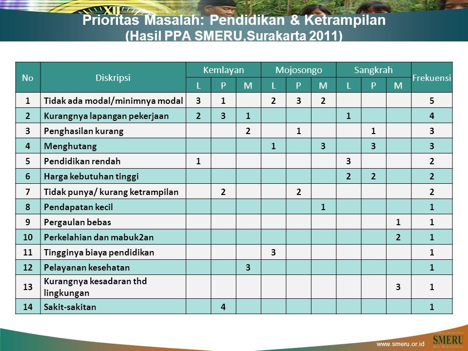 www.smeru.or.id Prioritas Masalah: Pendidikan & Ketrampilan (Hasil PPA SMERU,Surakarta 2011) No Diskripsi KemlayanMojosongoSangkrah Frekuensi LPMLPMLP
