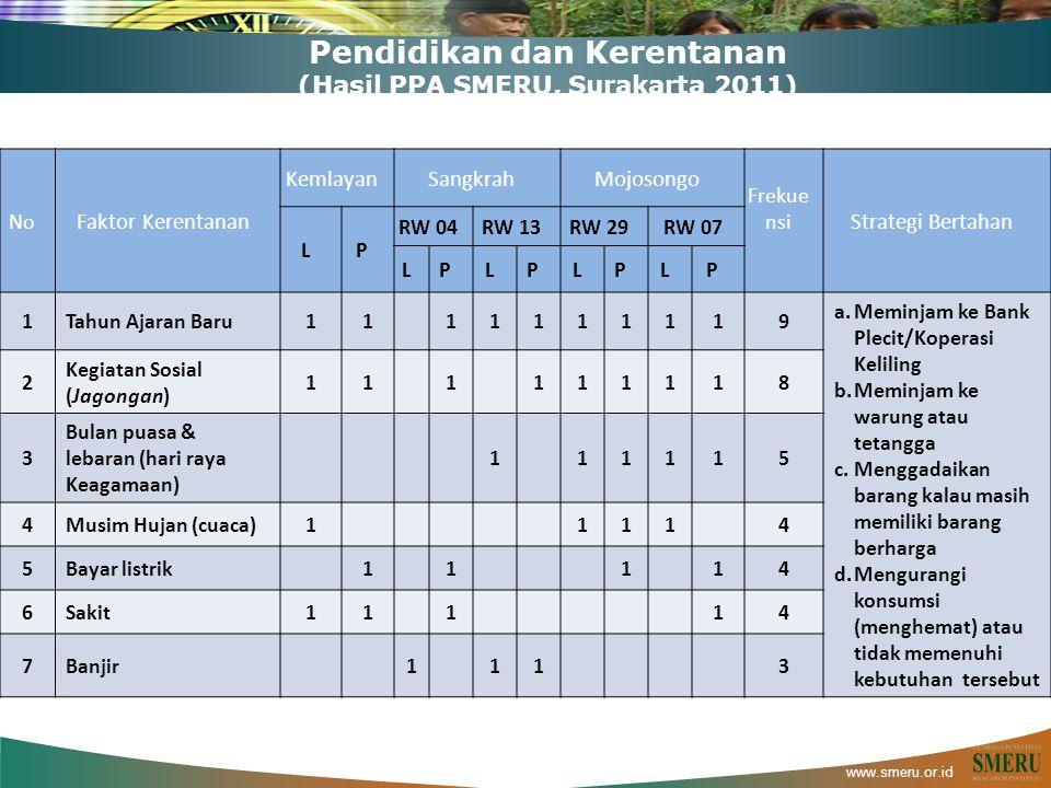 www.smeru.or.id Pendidikan dan Kerentanan (Hasil PPA SMERU, Surakarta 2011) No Faktor Kerentanan KemlayanSangkrahMojosongo Frekue nsi Strategi Bertaha