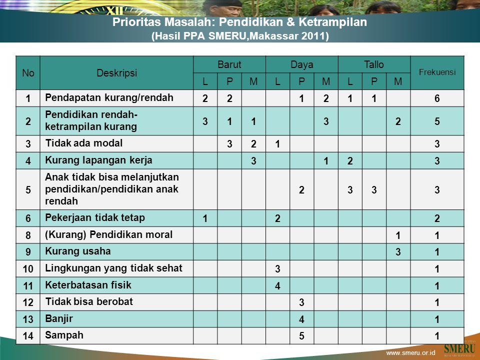 www.smeru.or.id Prioritas Masalah: Pendidikan & Ketrampilan (Hasil PPA SMERU,Makassar 2011) L = Laki-laki | P = Perempuan | M = Pemuda/pemudi NoDeskripsi BarutDayaTallo Frekuensi LPMLPMLPM 1Pendapatan kurang/rendah22 1211 6 2 Pendidikan rendah- ketrampilan kurang 311 3 25 3Tidak ada modal 321 3 4Kurang lapangan kerja 3 12 3 5 Anak tidak bisa melanjutkan pendidikan/pendidikan anak rendah 2 33 3 6Pekerjaan tidak tetap1 2 2 8(Kurang) Pendidikan moral 11 9Kurang usaha 31 10Lingkungan yang tidak sehat 3 1 11Keterbatasan fisik 4 1 12Tidak bisa berobat 3 1 13Banjir 4 1 14Sampah 5 1