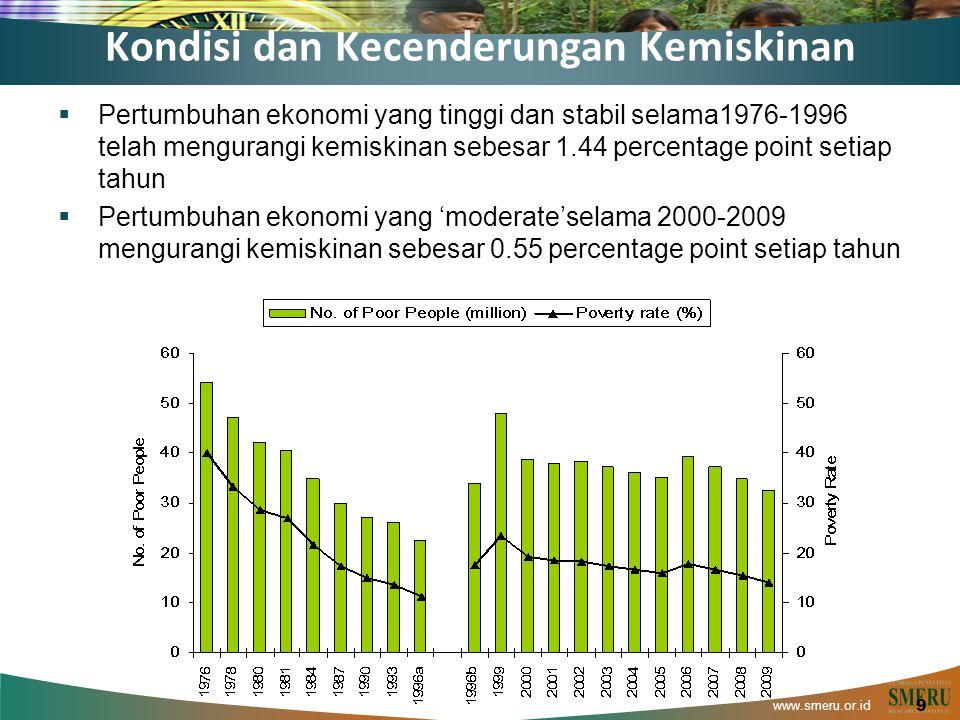 www.smeru.or.id Kondisi dan Kecenderungan Kemiskinan  Pertumbuhan ekonomi yang tinggi dan stabil selama1976-1996 telah mengurangi kemiskinan sebesar 1.44 percentage point setiap tahun  Pertumbuhan ekonomi yang 'moderate'selama 2000-2009 mengurangi kemiskinan sebesar 0.55 percentage point setiap tahun 9