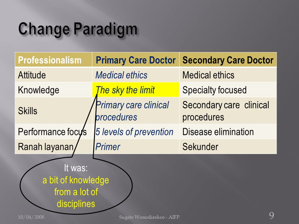 ProfessionalismPrimary Care DoctorSecondary Care Doctor Attitude Medical ethics Knowledge The sky the limit Specialty focused Skills Primary care clinical procedures Secondary care clinical procedures Performance focus 5 levels of prevention Disease elimination Ranah layanan Primer Sekunder 10/04/2008Sugito Wonodirekso - AIFP 9 It was: a bit of knowledge from a lot of disciplines