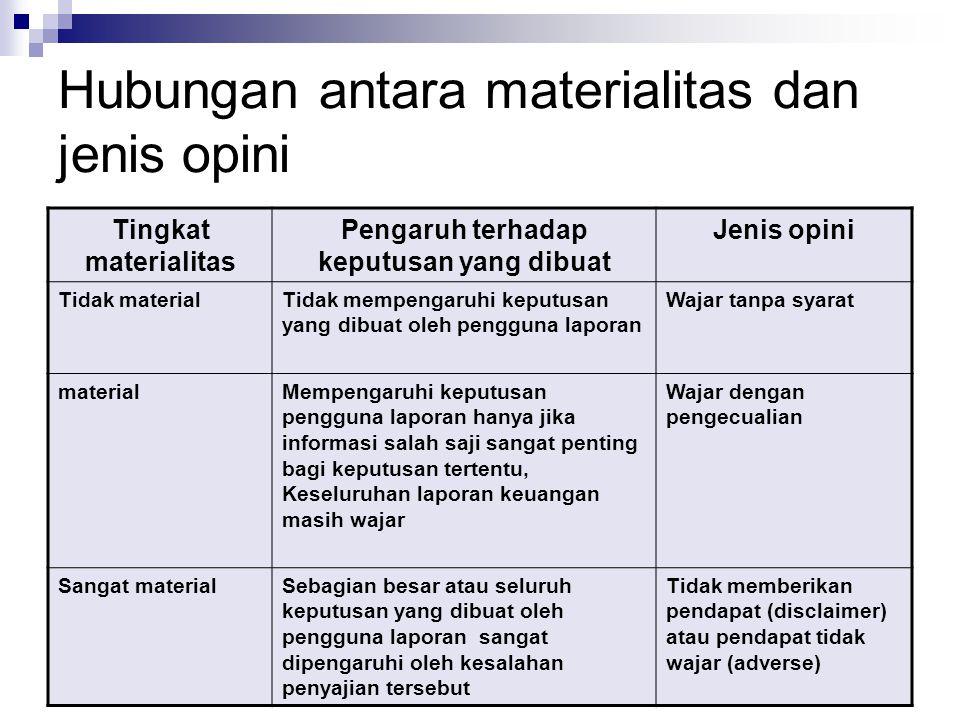 2. Audit Report31 Hubungan antara materialitas dan jenis opini Tingkat materialitas Pengaruh terhadap keputusan yang dibuat Jenis opini Tidak material