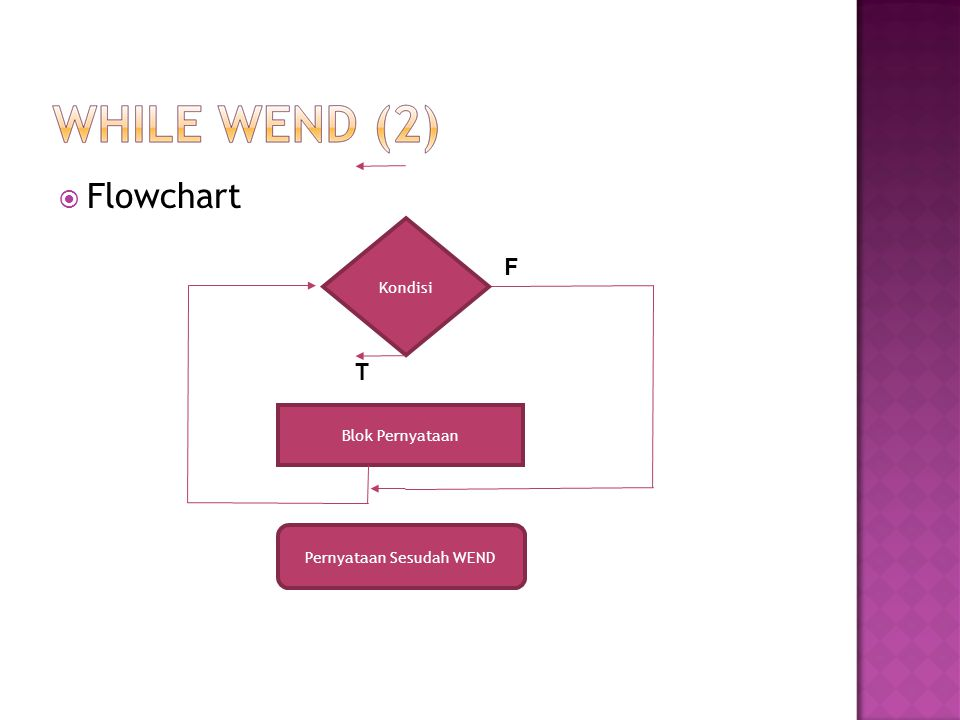  Flowchart Kondisi Blok Pernyataan Pernyataan Sesudah WEND F T
