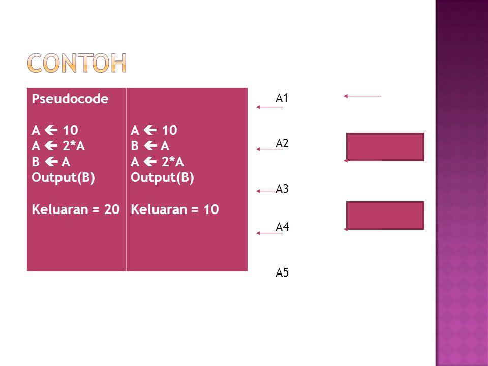  Urutan instruksi dimulai dari kalang yang paling dalam  Syarat yang harus dipenuhi yaitu setiap kalang tidak boleh menggunakan variabel counter yang sama dan antara kalang-kalang tersebut tidak boleh saling berpotongan (overlapping).