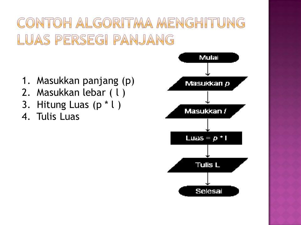  Algoritma untuk menjumlahkan deret 1+2+3+..+N Input (N) Jml  0 Angka  1 DO UNTIL Angka > N Jml  Jml+Angka Angka  Angka+1 LOOP Output(Jml) END