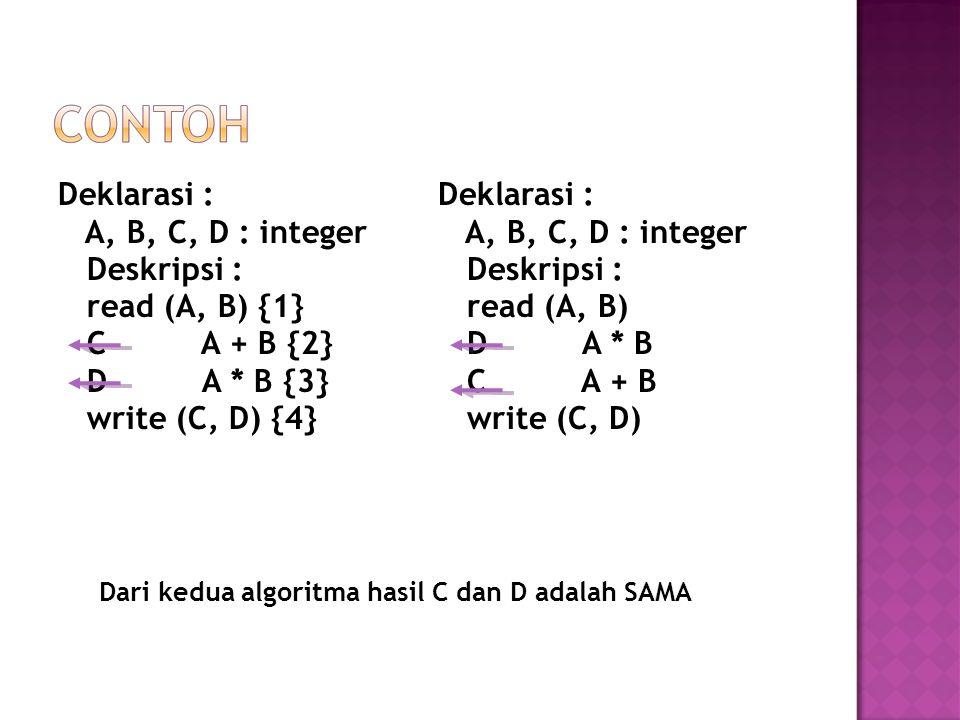 Deklarasi : A, B, C, D : integer Deskripsi : read (A, B) {1} C A + B {2} D A * B {3} write (C, D) {4} Deklarasi : A, B, C, D : integer Deskripsi : read (A, B) D A * B C A + B write (C, D) Dari kedua algoritma hasil C dan D adalah SAMA