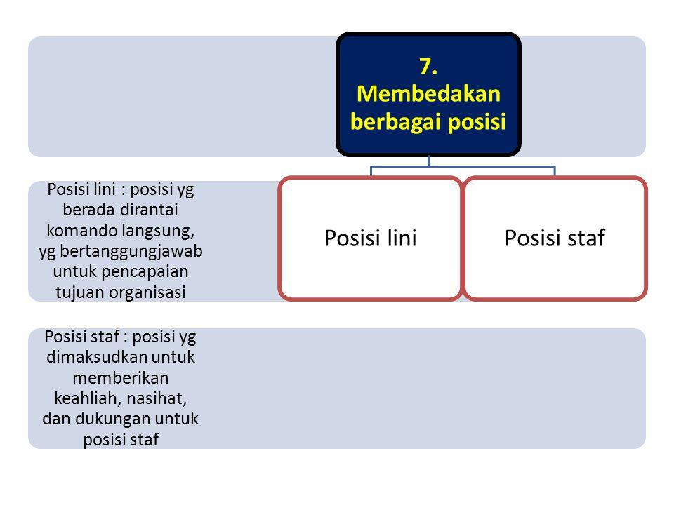 Koordinasi : proses menghubungkan aktivitas dari berbagai departemen dalam organisasi 6. Mengkoordinasikan aktivitas Ketergantungan terpusat Ketergant