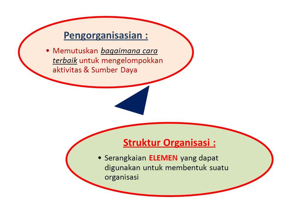 PROSES MANAJEMEN Perencanaan : Menetapkan tujuan organisasi & bagaimana cara terbaik untuk mencapainya Pengorganisasian : Menentukan bagaimana cara te