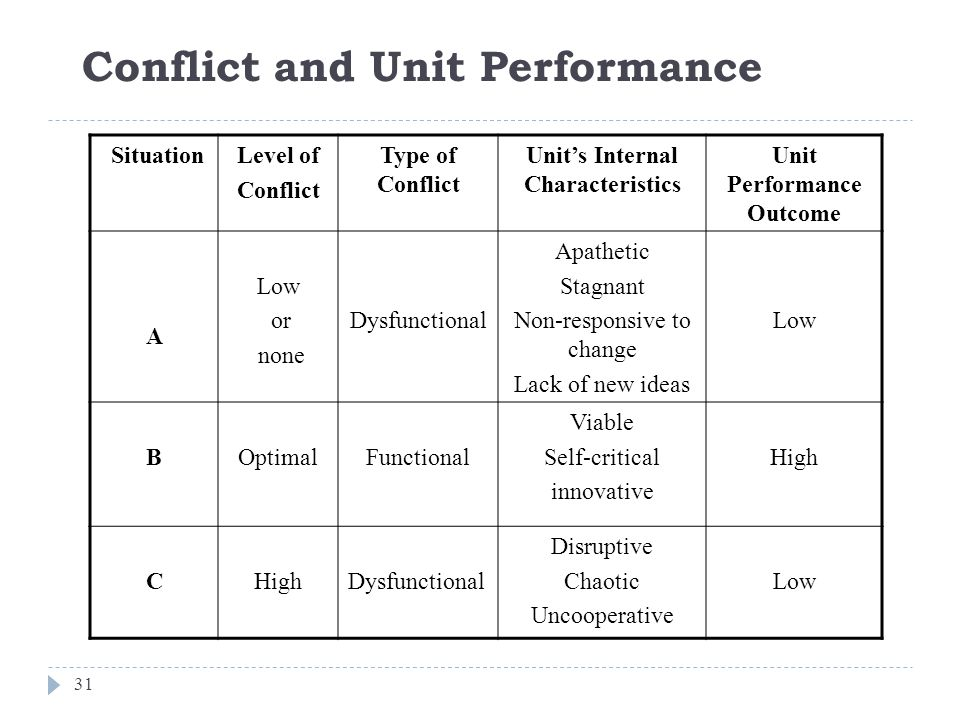 Conflict and Unit Performance 31 SituationLevel of Conflict Type of Conflict Unit's Internal Characteristics Unit Performance Outcome A Low or none Dysfunctional Apathetic Stagnant Non-responsive to change Lack of new ideas Low BOptimalFunctional Viable Self-critical innovative High C Dysfunctional Disruptive Chaotic Uncooperative Low