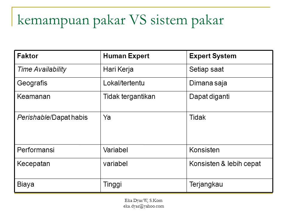 Eka Dyar W, S.Kom eka.dyar@yahoo.com kemampuan pakar VS sistem pakar TerjangkauTinggiBiaya Konsisten & lebih cepatvariabelKecepatan KonsistenVariabelP
