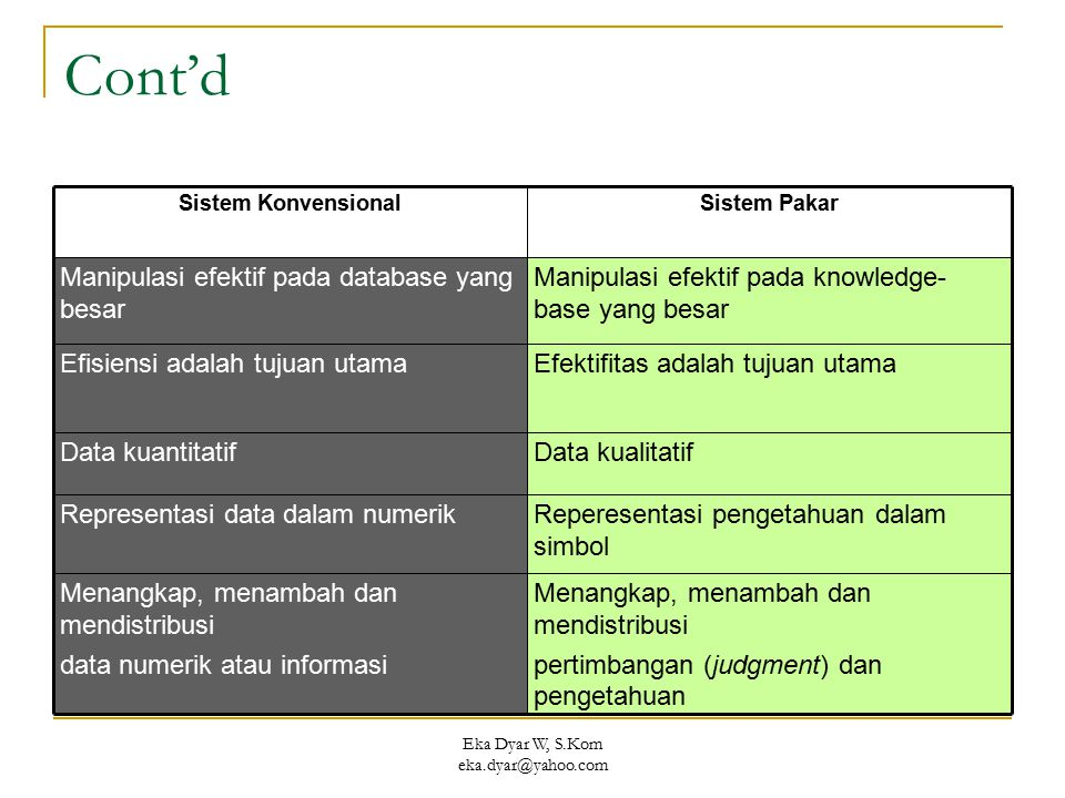 Eka Dyar W, S.Kom eka.dyar@yahoo.com Cont'd Menangkap, menambah dan mendistribusi pertimbangan (judgment) dan pengetahuan Menangkap, menambah dan mend