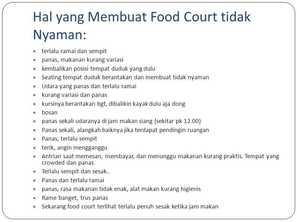 Makanan/ Minuman yang Diharapkan Ada di Food Court