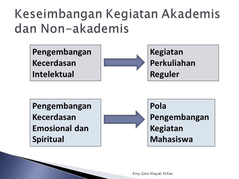 Pengembangan Kecerdasan Intelektual Pengembangan Kecerdasan Emosional dan Spiritual Kegiatan Perkuliahan Reguler Pola Pengembangan Kegiatan Mahasiswa