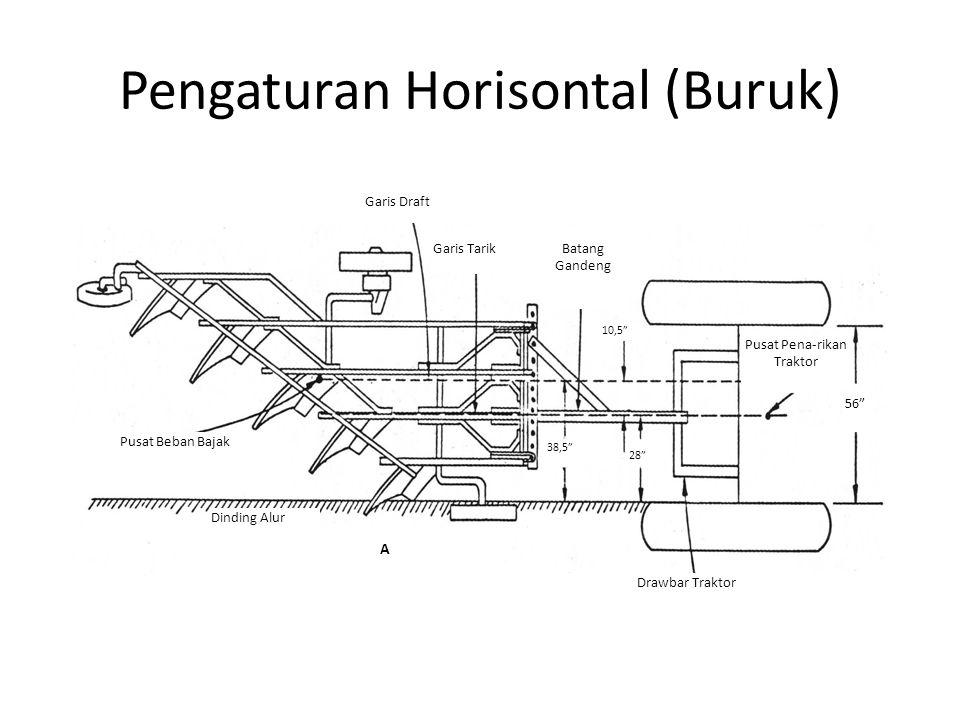 Pengaturan Horisontal (Buruk) Batang Gandeng Dinding Alur Pusat Beban Bajak Garis Draft Drawbar Traktor Garis Tarik Pusat Pena-rikan Traktor 56 28 38,5 10,5 A