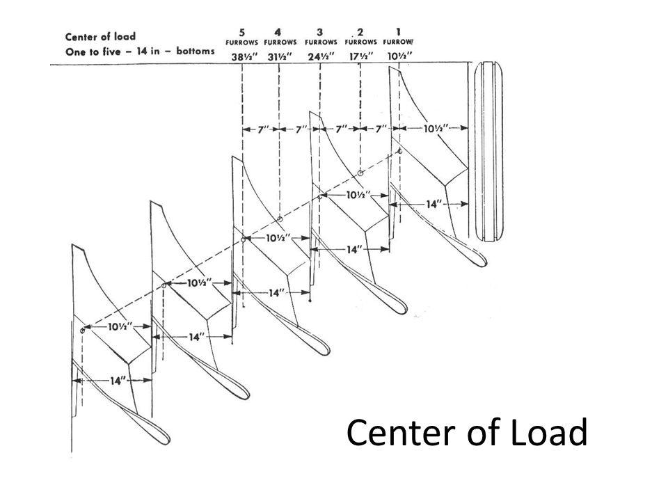 Penggandengan Tarik Buruk Penetrasi yang jelek jika digandeng terlalu rendah.