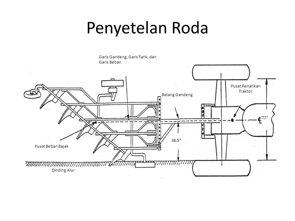 Penyetelan Roda Pusat Beban Bajak Pusat Penarikan Traktor Dinding Alur Batang Gandeng Garis Gandeng, Garis Tarik, dan Garis Beban 77 38,5