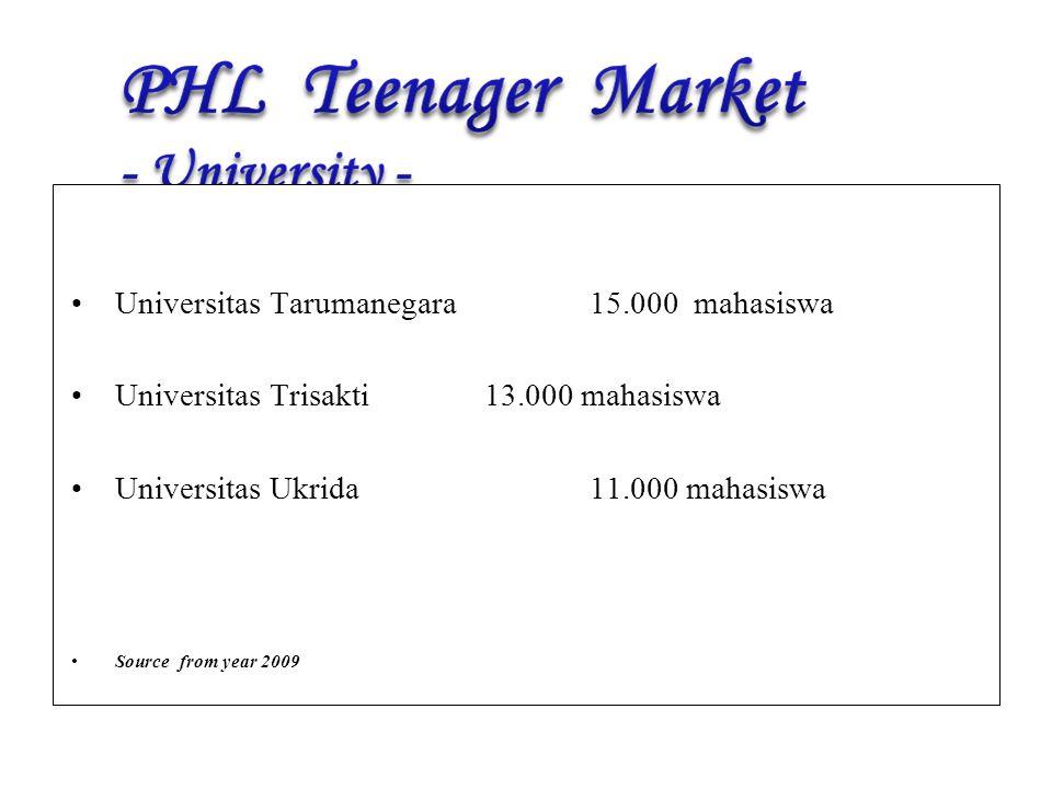 Universitas Tarumanegara 15.000 mahasiswa Universitas Trisakti13.000 mahasiswa Universitas Ukrida11.000 mahasiswa Source from year 2009