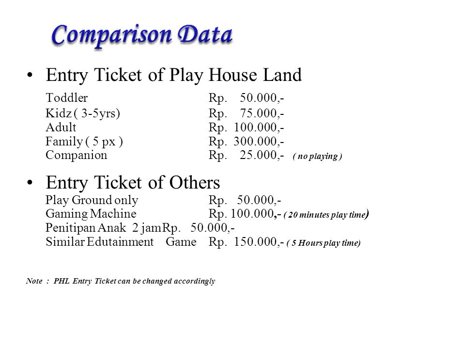 Entry Ticket of Play House Land ToddlerRp.50.000,- Kidz ( 3-5yrs)Rp.