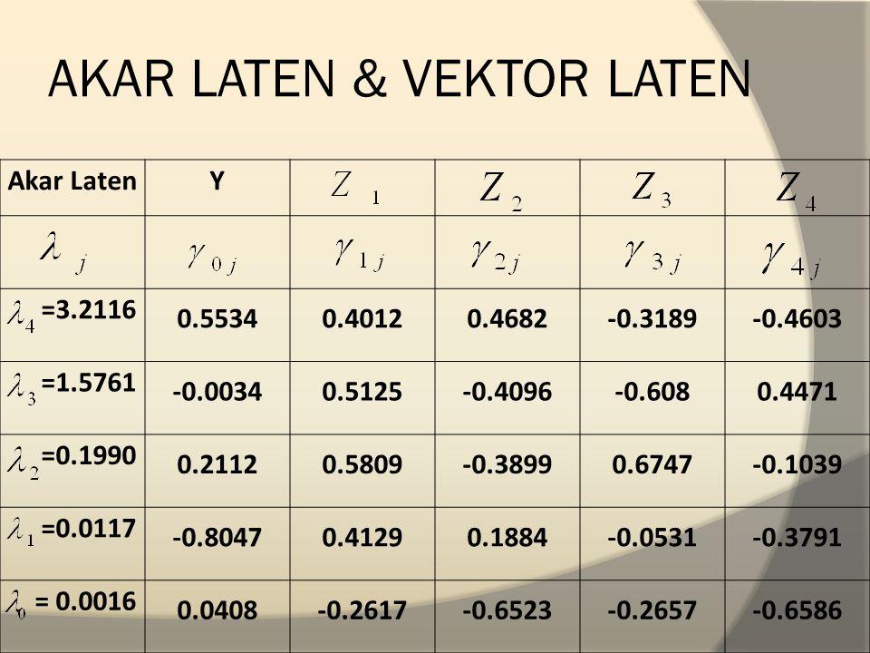 AKAR LATEN & VEKTOR LATEN Akar LatenY =3.2116 0.55340.40120.4682-0.3189-0.4603 =1.5761 -0.00340.5125-0.4096-0.6080.4471 =0.1990 0.21120.5809-0.38990.6