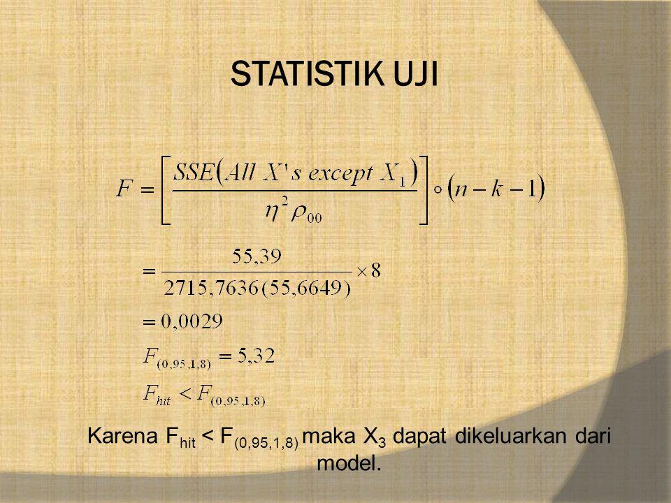 STATISTIK UJI Karena F hit < F (0,95,1,8) maka X 3 dapat dikeluarkan dari model.