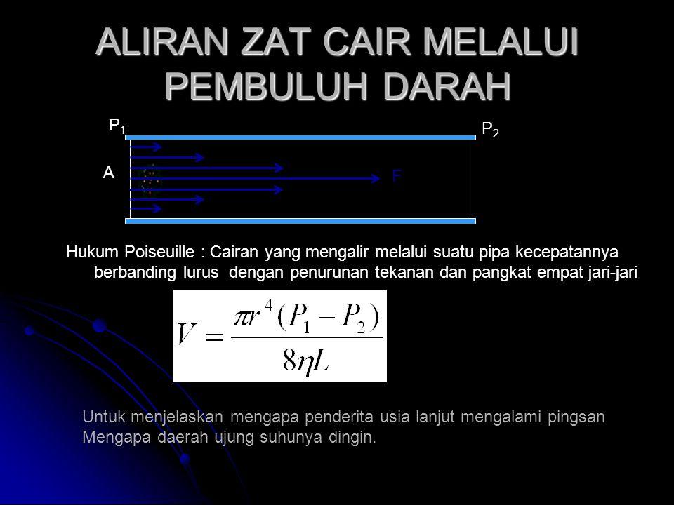 ALIRAN ZAT CAIR MELALUI PEMBULUH DARAH F A P1P1 P2P2 Hukum Poiseuille : Cairan yang mengalir melalui suatu pipa kecepatannya berbanding lurus dengan p