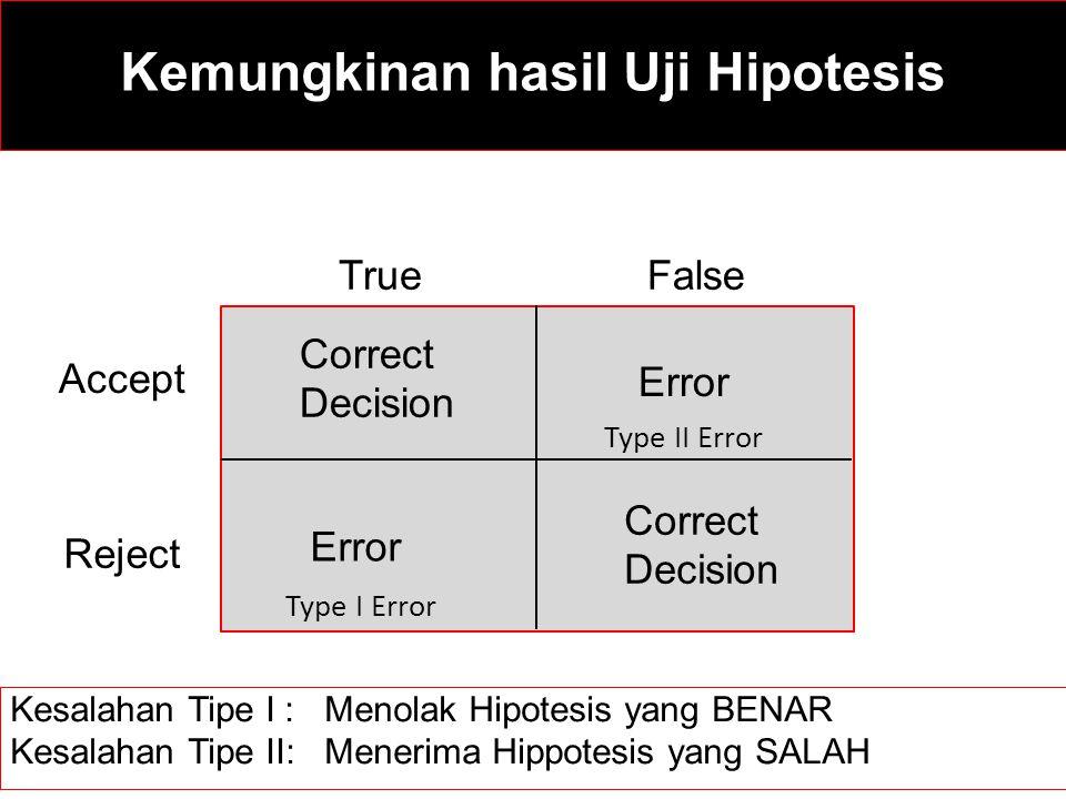 TrueFalse Accept Reject Correct Decision Correct Decision Error Type I Error Type II Error Kesalahan Tipe I : Menolak Hipotesis yang BENAR Kesalahan T