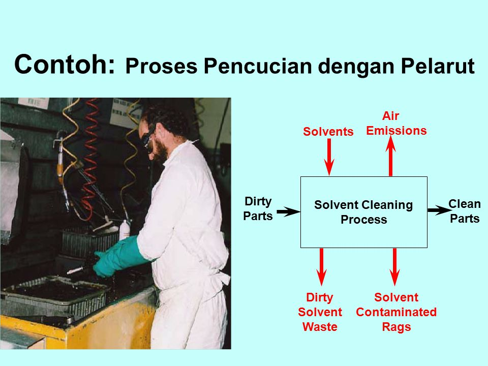 Solvent Cleaning Process Clean Parts Air Emissions Solvents Dirty Solvent Waste Solvent Contaminated Rags Dirty Parts Contoh: Proses Pencucian dengan