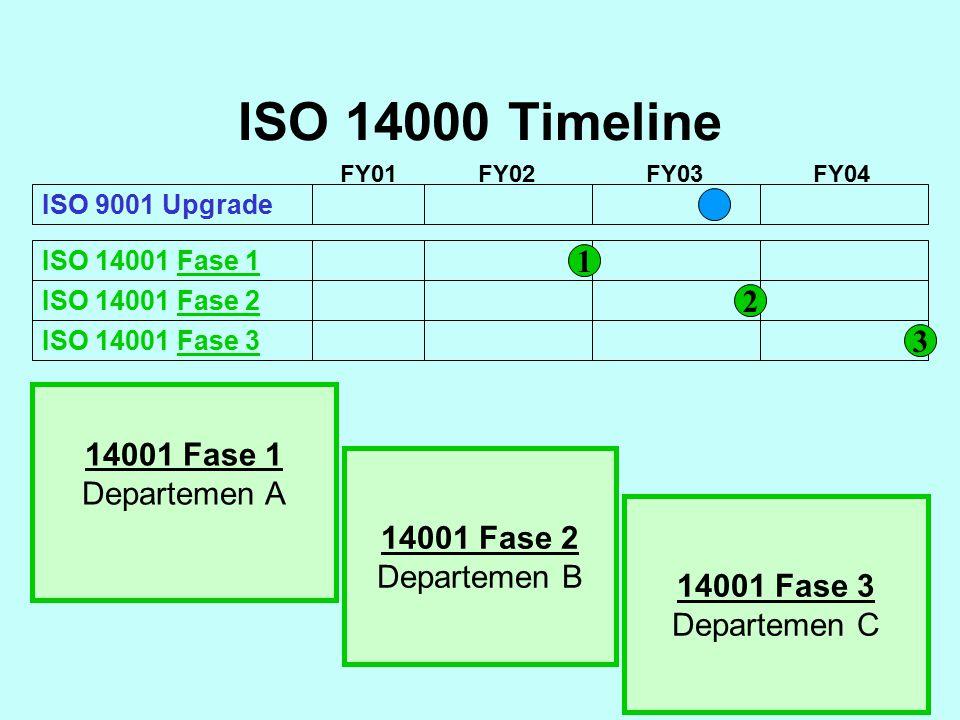 ISO 9001 Upgrade ISO 14001 Fase 1 ISO 14001 Fase 2 ISO 14001 Fase 3 FY01 FY02FY03FY04 1 2 3 14001 Fase 1 Departemen A 14001 Fase 2 Departemen B 14001