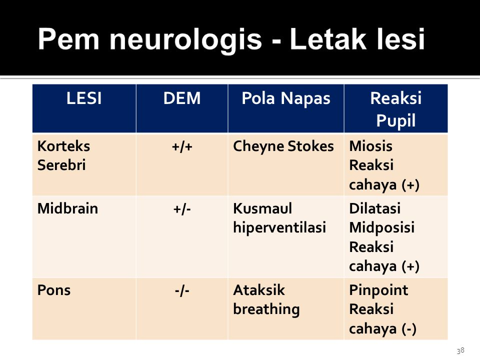 LESIDEMPola NapasReaksi Pupil Korteks Serebri +/+Cheyne StokesMiosis Reaksi cahaya (+) Midbrain+/-Kusmaul hiperventilasi Dilatasi Midposisi Reaksi cahaya (+) Pons-/-Ataksik breathing Pinpoint Reaksi cahaya (-) 38