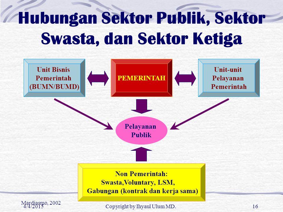 Hubungan Sektor Publik, Sektor Swasta, dan Sektor Ketiga Unit Bisnis Pemerintah (BUMN/BUMD) PEMERINTAH Unit-unit Pelayanan Pemerintah Pelayanan Publik