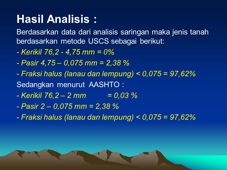 Hasil Analisis : Berdasarkan data dari analisis saringan maka jenis tanah berdasarkan metode USCS sebagai berikut: - Kerikil 76,2 - 4,75 mm = 0% - Pas