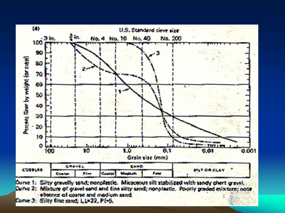 Hasil Analisis : Berdasarkan data dari analisis saringan maka jenis tanah berdasarkan metode USCS sebagai berikut: - Kerikil 76,2 - 4,75 mm = 0% - Pasir 4,75 – 0,075 mm = 2,38 % - Fraksi halus (lanau dan lempung) < 0,075 = 97,62% Sedangkan menurut AASHTO : - Kerikil 76,2 – 2 mm = 0,03 % - Pasir 2 – 0,075 mm = 2,38 % - Fraksi halus (lanau dan lempung) < 0,075 = 97,62%