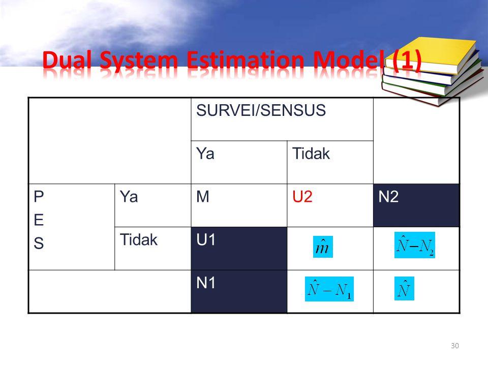 30 SURVEI/SENSUS YaTidak PESPES YaMU2N2 TidakU1 N1