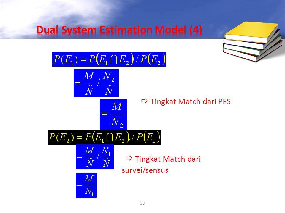 33  Tingkat Match dari PES  Tingkat Match dari survei/sensus