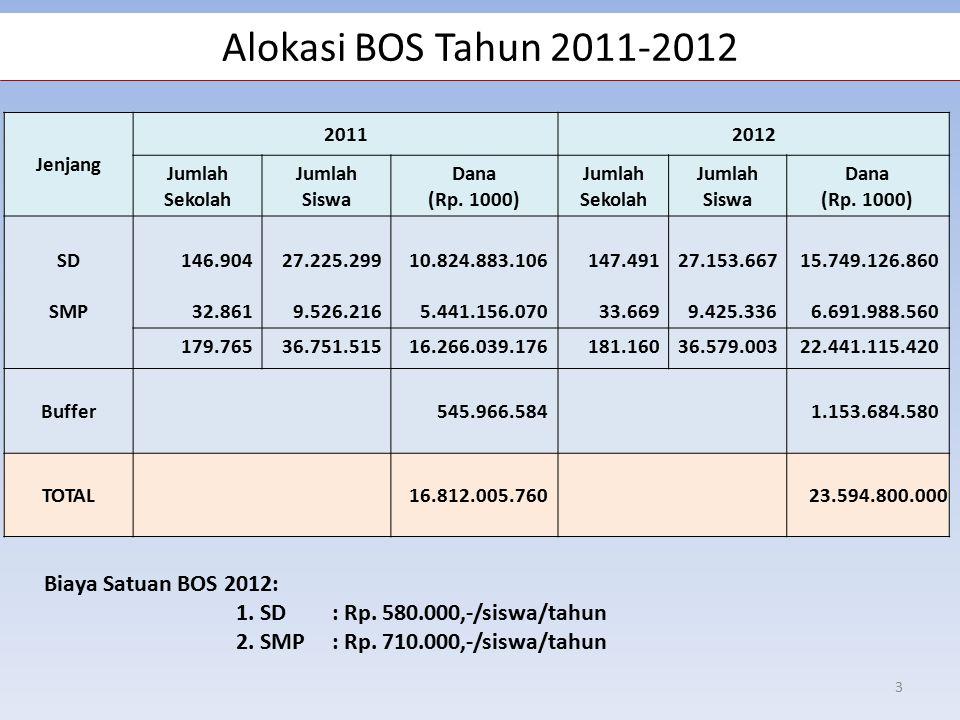 Alokasi BOS Tahun 2011-2012 Jenjang 20112012 Jumlah Sekolah Jumlah Siswa Dana (Rp.
