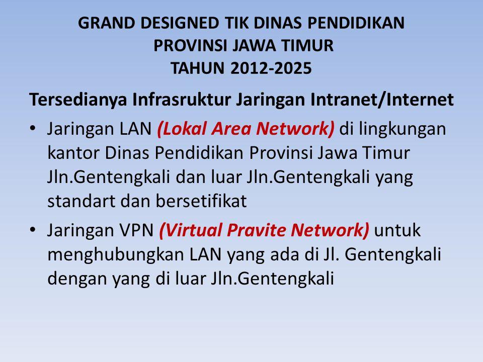 GRAND DESIGNED TIK DINAS PENDIDIKAN PROVINSI JAWA TIMUR TAHUN 2012-2025 Tersedianya Infrasruktur Jaringan Intranet/Internet Jaringan LAN (Lokal Area Network) di lingkungan kantor Dinas Pendidikan Provinsi Jawa Timur Jln.Gentengkali dan luar Jln.Gentengkali yang standart dan bersetifikat Jaringan VPN (Virtual Pravite Network) untuk menghubungkan LAN yang ada di Jl.