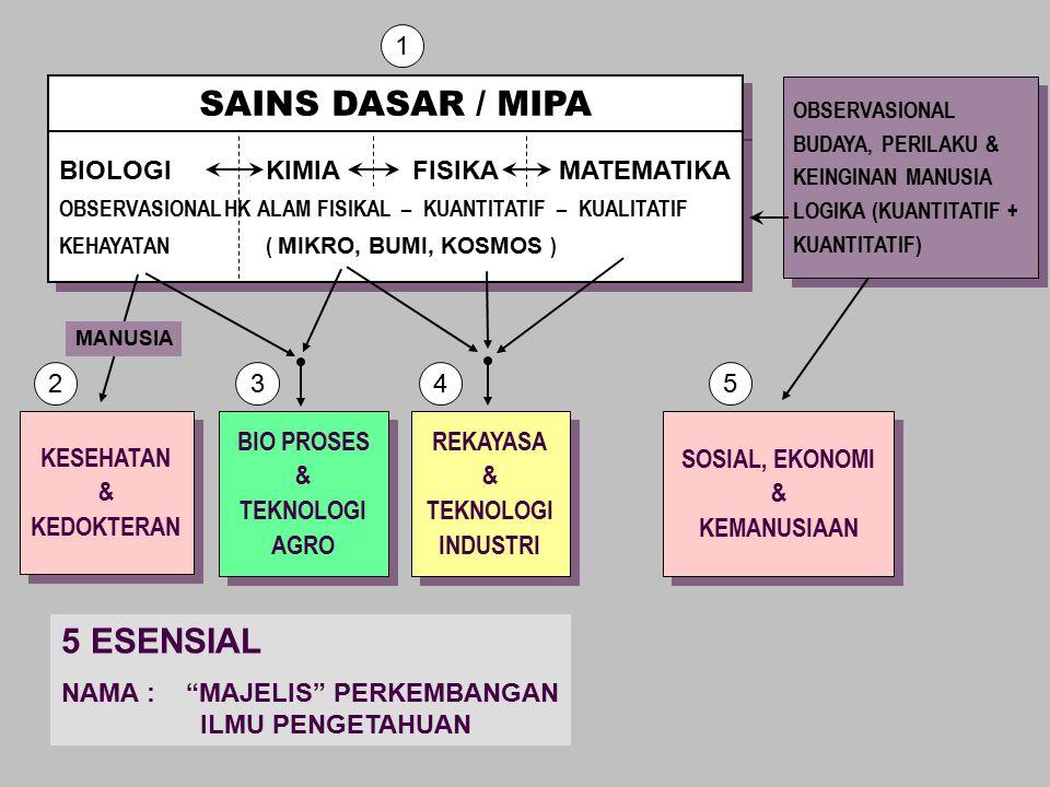 OBSERVASIONAL BUDAYA, PERILAKU & KEINGINAN MANUSIA LOGIKA (KUANTITATIF + KUANTITATIF) OBSERVASIONAL BUDAYA, PERILAKU & KEINGINAN MANUSIA LOGIKA (KUANT