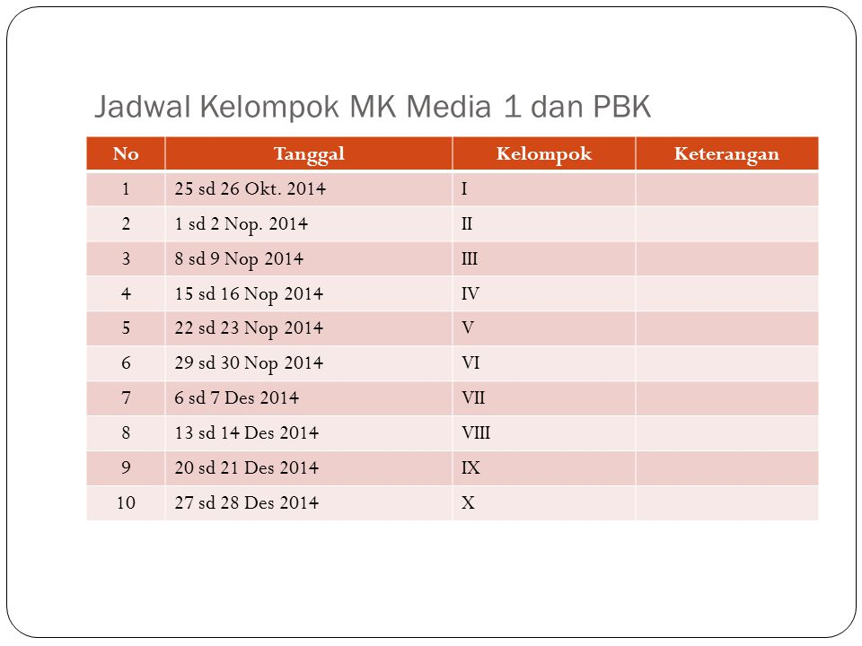 Jadwal Kelompok MK Media 1 dan PBK NoTanggalKelompokKeterangan 125 sd 26 Okt.