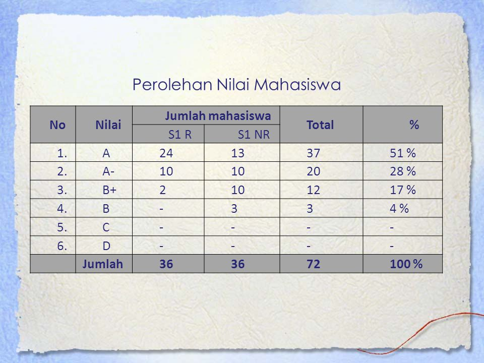 NoNilai Jumlah mahasiswa Total% S1 RS1 NR 1.A24133751 % 2.A-10 2028 % 3.B+2101217 % 4.B-334 % 5.C---- 6.D---- Jumlah36 72100 % Perolehan Nilai Mahasiswa