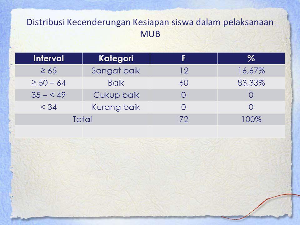 Distribusi Kecenderungan Kesiapan siswa dalam pelaksanaan MUB IntervalKategoriF% ≥ 65Sangat baik1216,67% ≥ 50 – 64Baik6083,33% 35 – < 49Cukup baik00 <