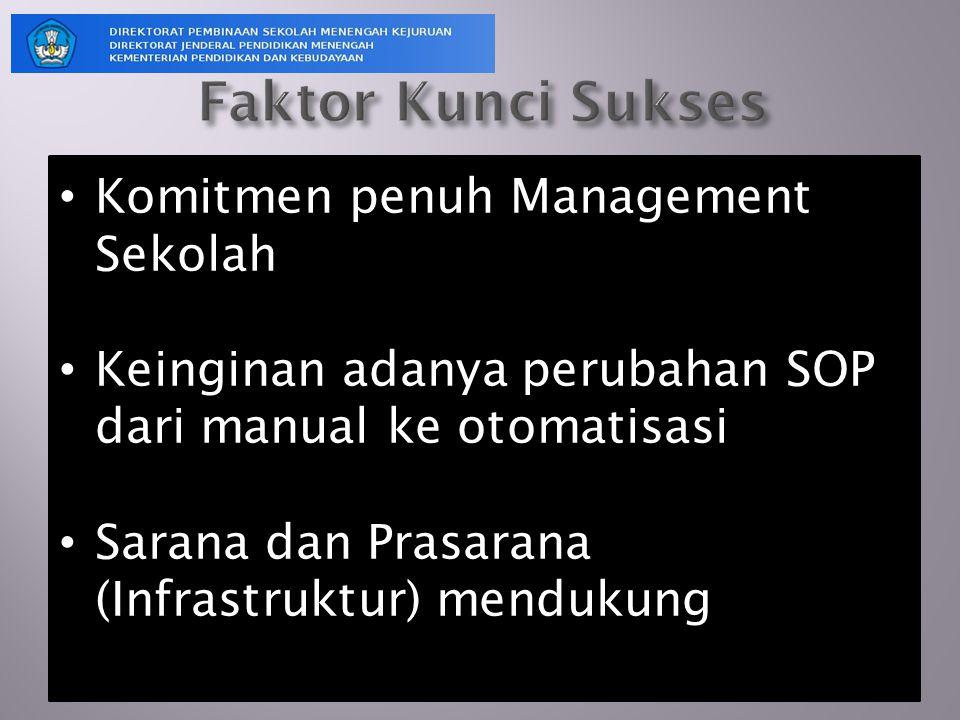 Komitmen penuh Management Sekolah Keinginan adanya perubahan SOP dari manual ke otomatisasi Sarana dan Prasarana (Infrastruktur) mendukung