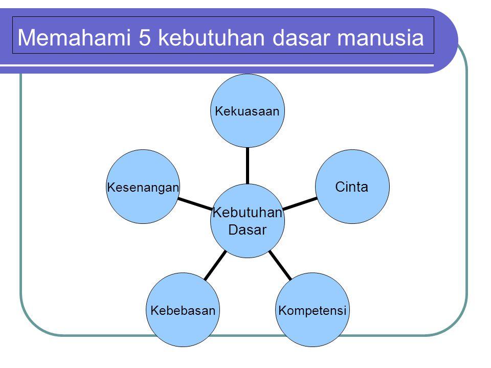 Memahami 5 kebutuhan dasar manusia Kebutuhan Dasar KekuasaanCintaKompetensiKebebasanKesenangan