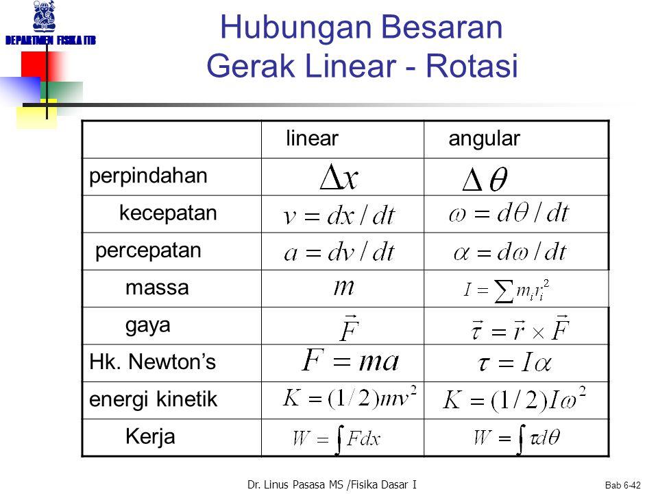 Dr. Linus Pasasa MS /Fisika Dasar I DEPARTMEN FISIKA ITB Bab 6-42 linear angular perpindahan kecepatan percepatan massa gaya Hk. Newton's energi kinet