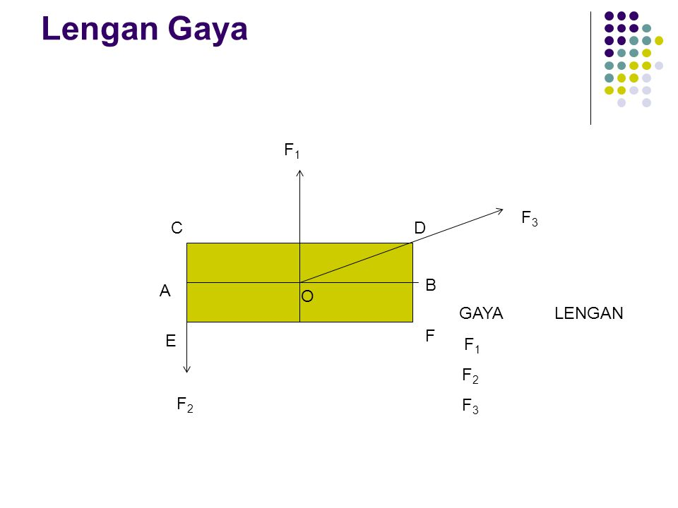 Tegangan ( S ) Semua benda pada batas tertentu akan mengalami perubahan bentuk atau volume sebagai akibat adanya gaya luar.