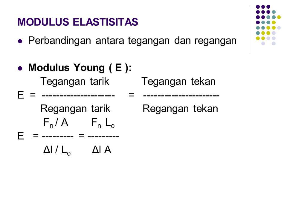 MODULUS ELASTISITAS Perbandingan antara tegangan dan regangan Modulus Young ( E ): Tegangan tarik Tegangan tekan E = --------------------- = ---------