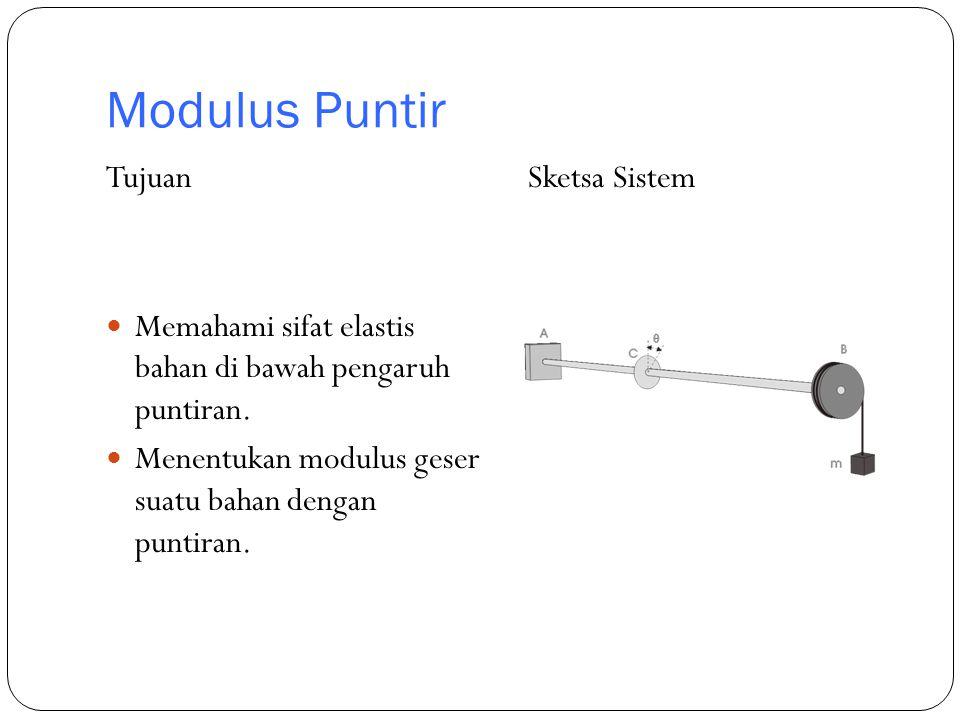 Modulus Puntir Tujuan Memahami sifat elastis bahan di bawah pengaruh puntiran. Menentukan modulus geser suatu bahan dengan puntiran. Sketsa Sistem
