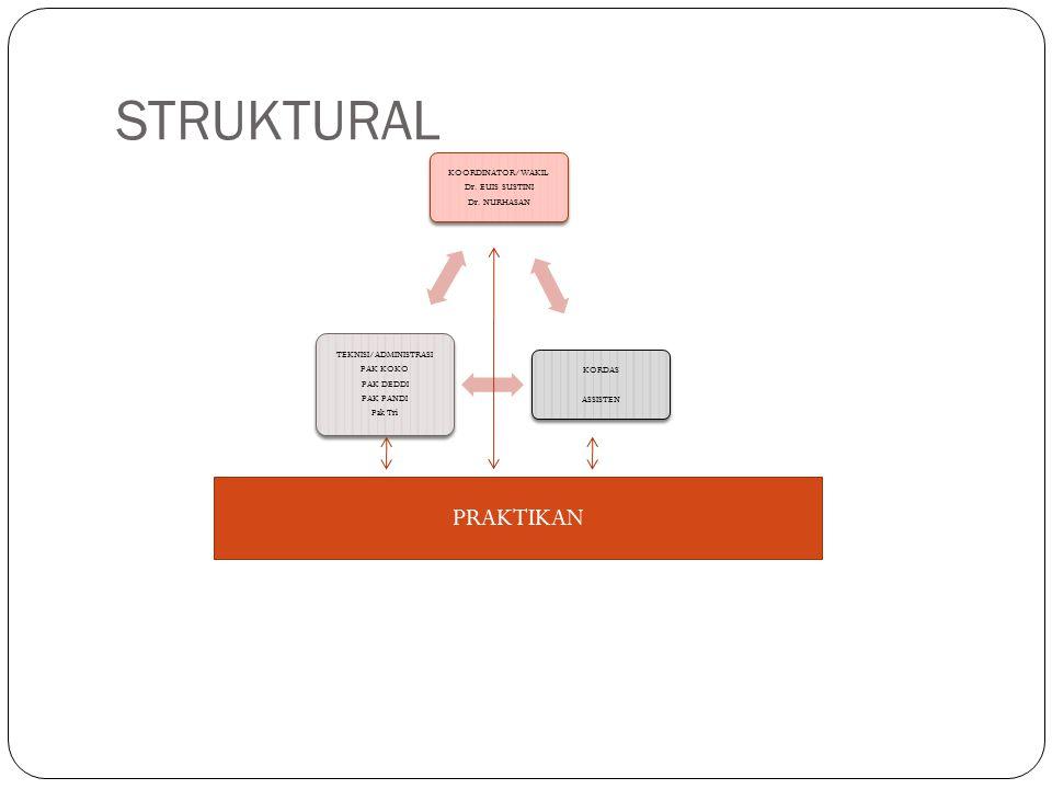 STRUKTURAL KOORDINATOR/WAKIL Dr. EUIS SUSTINI Dr. NURHASAN KORDAS ASSISTEN TEKNISI/ADMINISTRASI PAK KOKO PAK DEDDI PAK PANDI Pak Tri PRAKTIKAN