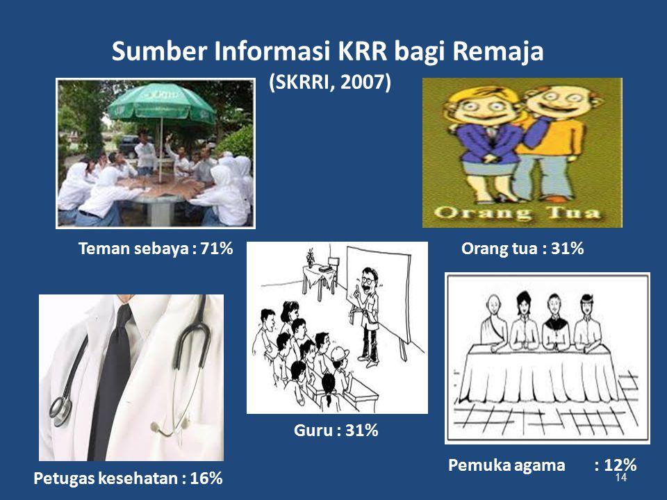 Pemuka agama : 12% 14 Sumber Informasi KRR bagi Remaja (SKRRI, 2007) Teman sebaya : 71%Orang tua : 31% Guru : 31% Petugas kesehatan : 16%